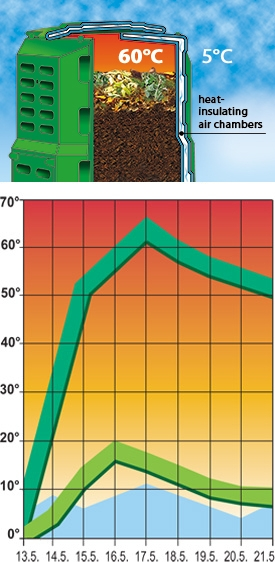 Hot decomposition speeds composting